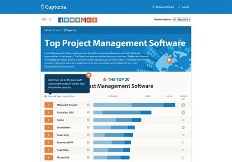 top project management software visual ly