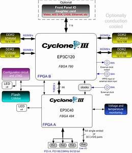 Fm577 Cyclone Iii Pmc