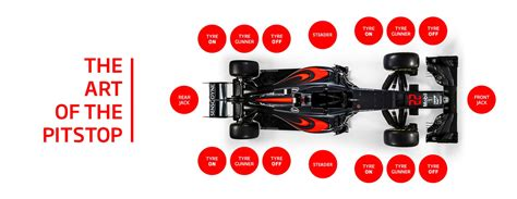 McLaren Formula 1 - The Art of the F1 Pitstop