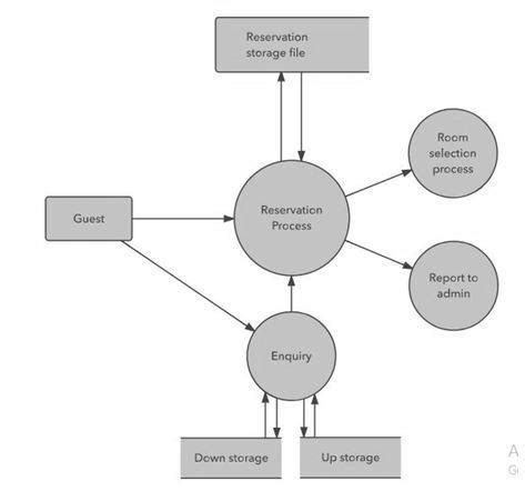 10 answers what is a data flow diagram