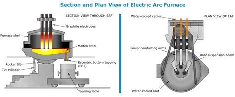 graphite electrode  sale china refractory brick castable manufacturer