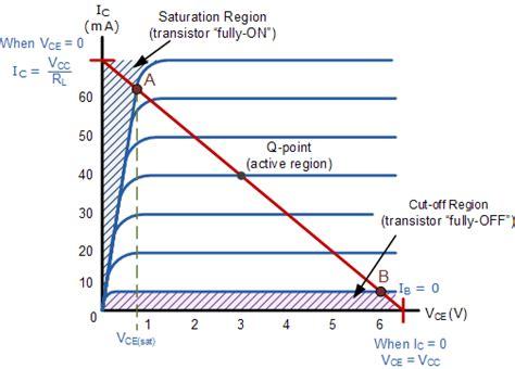 transistor   switch  transistor switching