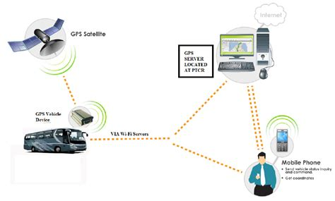 Proposed Working Model For Implementation Of A Gps In
