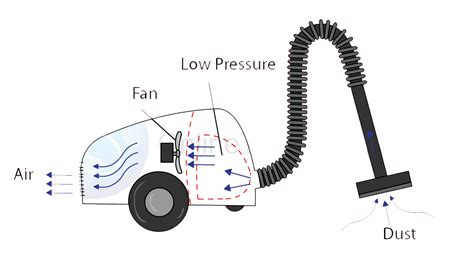Vacuum Physics by How Does A Vacuum Cleaner Work Physics Easy Home Vacuum