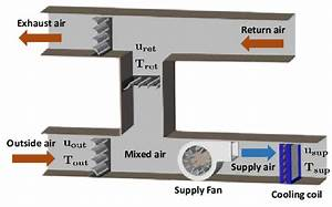 Air Flow Demand And Supply In Air Handling Units