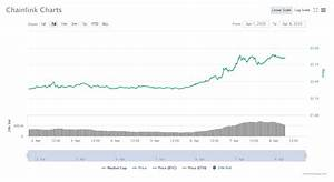 Chainlink Link Price Analysis Chainlink Price Aims To
