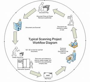 document management workflow diagram 28 images With document scanning workflow