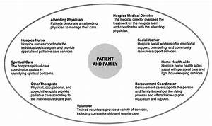 4 the health care system and the dying patient With palliative care family meeting template