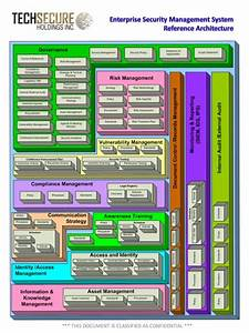 Pin About Security Architecture On Security1