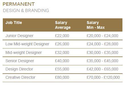 Interior Designers Salary by Graduate Interior Design Salary Uk Psoriasisguru