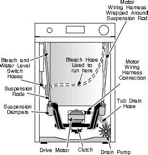 Front Access Machine Repairs Washing Repair