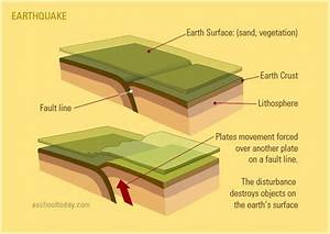 20 Best Fault Images On Pinterest