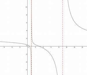 Definitionsbereich Berechnen : polstellen pole einer funktion ~ Themetempest.com Abrechnung