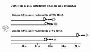 Peut On Rouler Avec 2 Pneus Hiver Et 2 Pneus été : pourquoi s 39 quiper pour l 39 hiver conseil pneu auto pneus online ~ Medecine-chirurgie-esthetiques.com Avis de Voitures
