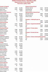 Election Results: November 4, 2014 - The Bedford Citizen