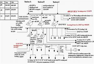Design Of 400  220  132 Kv 1316 Mw Power Substation
