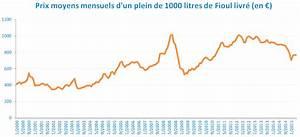 Fioul Moins Cher Leclerc : quelques liens utiles ~ Dailycaller-alerts.com Idées de Décoration
