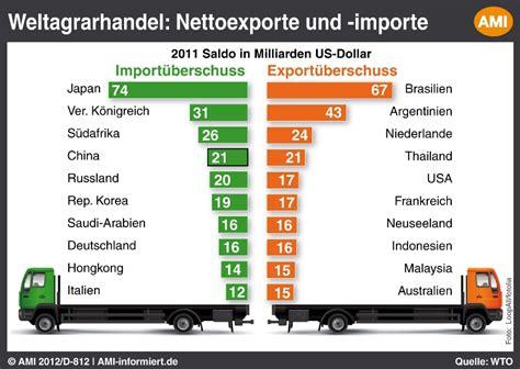 kaffee exportländer