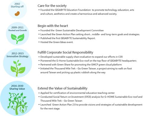 Csr Corporate Sustainability