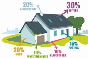 l39isolation la base de l39economie d39energie With economie d energie maison