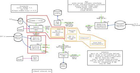 architecture software architecture diagram