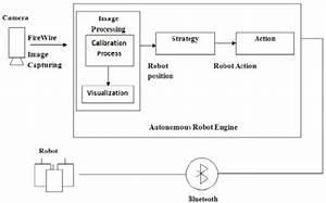 Block Diagram Of Autonomous Robot Systems