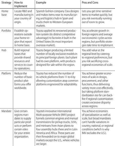 Regional Strategies for Global Leadership