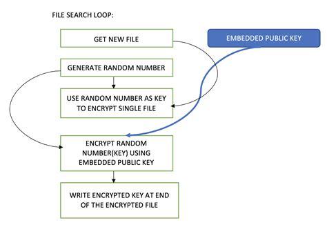 How To Break Encryption