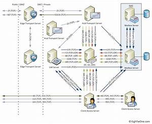 Exchange 2010 Network Ports