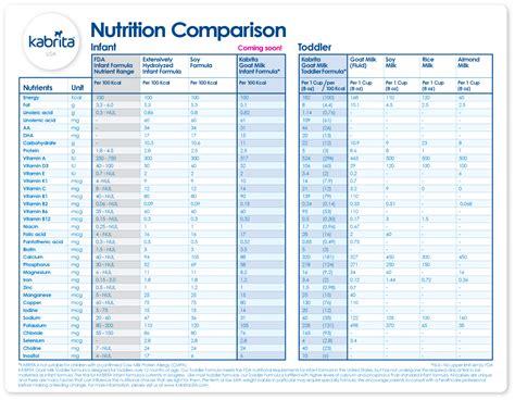 Formula Nutrition Milk Alternatives Kabrita