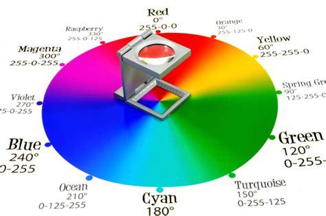 color wheel rgb rgb vs cmyk vs pms deciphering design s confusing color