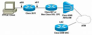 Configuring Pppoe Client On The Cisco 2600 To Connect To A Non-cisco Dsl Cpe