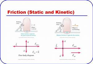 Static friction: the left part of the picture is where the ...