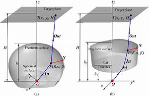 Geometrical Layout And Ray Tracing Diagram For Freeform