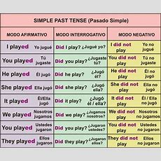 Rosana´s English Blog Simple Past Tense Poster