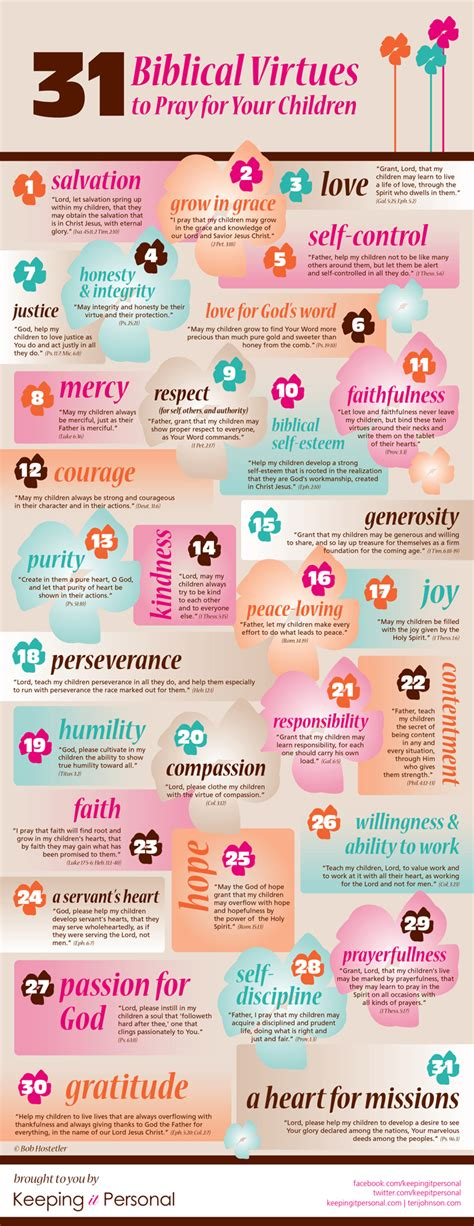 lets pray for our keeping it personal 393 | 31 Biblical Virtures InfoGraphic