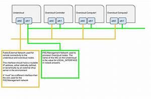 3  Networking  U2014 Tripleo 3 0 0 Documentation