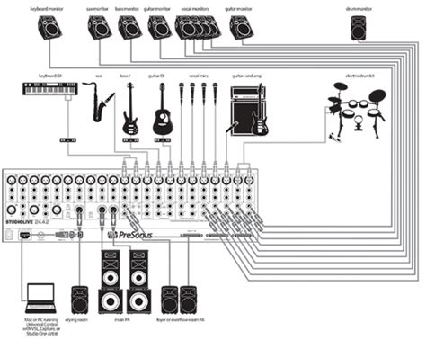 Sound System Diagram For Band by Designing Church Sound System Tataylino