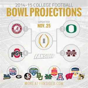 College Football New Years Six Bowl Projections, Week 14
