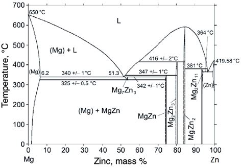 Mg Zn Phase Diagram by Phase Diagram Of Mg Zn System 1 Scientific