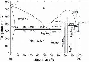 Phase Diagram Of Mg