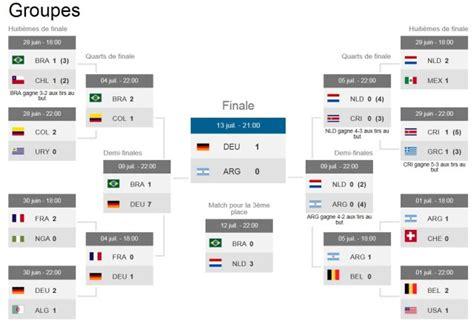 tableau  resultats de la coupe du monde