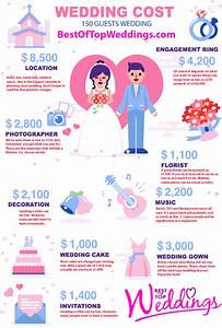 how much will my wedding cost best of top wedding With average cost of wedding invitations 2016
