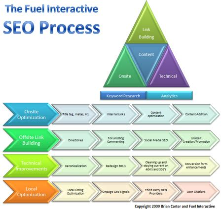 Seo Strategy by Seo Strategy Bigger And Better Goals