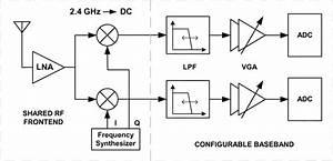 Block Diagram Of The Direct Bt Dual