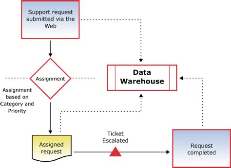 help desk escalation process help desk software service support software