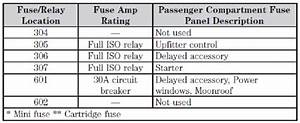 Fuse Panel Diagram 2002 F550 Powerstroke