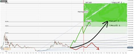 4) bitcoin price accelerates up into the halving, and one year after, as market participants engage in price discovery under a new cost of production regime. Bitcoin Price Projection 2020 Bitcoin Halving Chart - TRADING