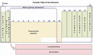 The Periodic Table  U2013 Chemistry