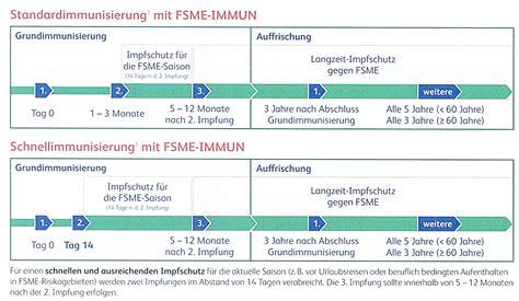 zecken fsme impfung praxis dr bergmann